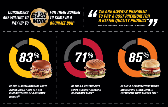 Americana - Burger Insights Infographic